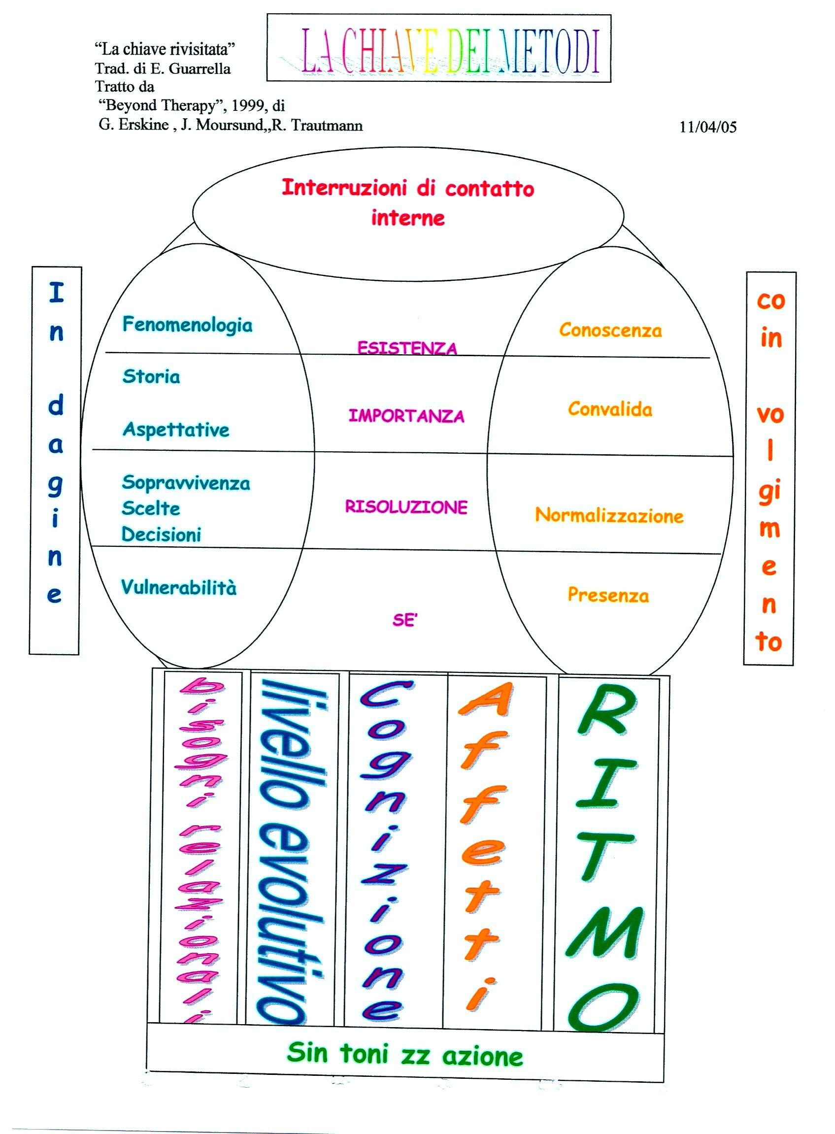 Analisi-Transazionale-integrativa